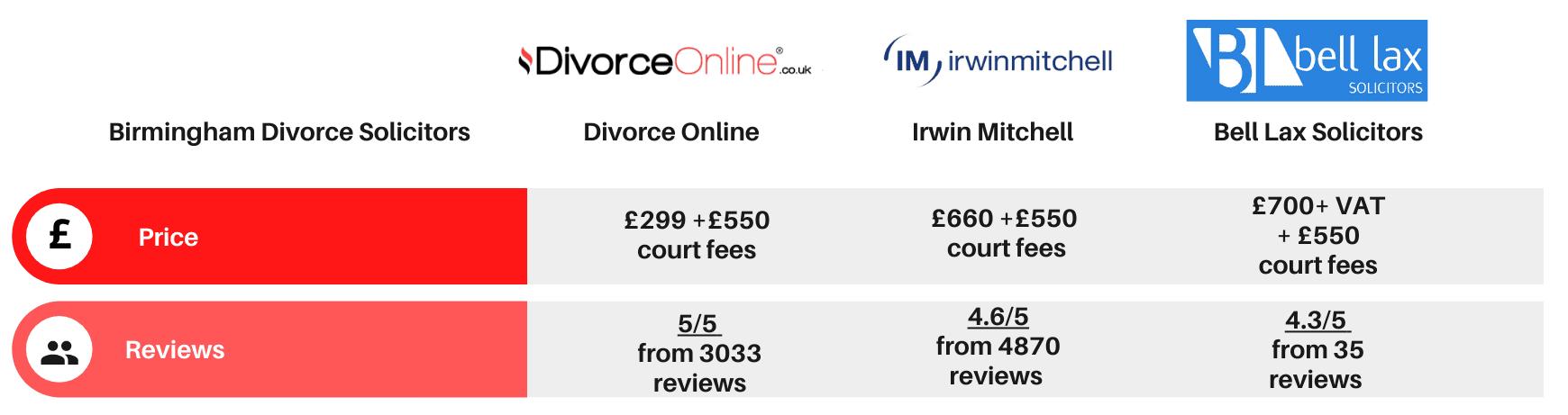 birmingham divorce solicitors table