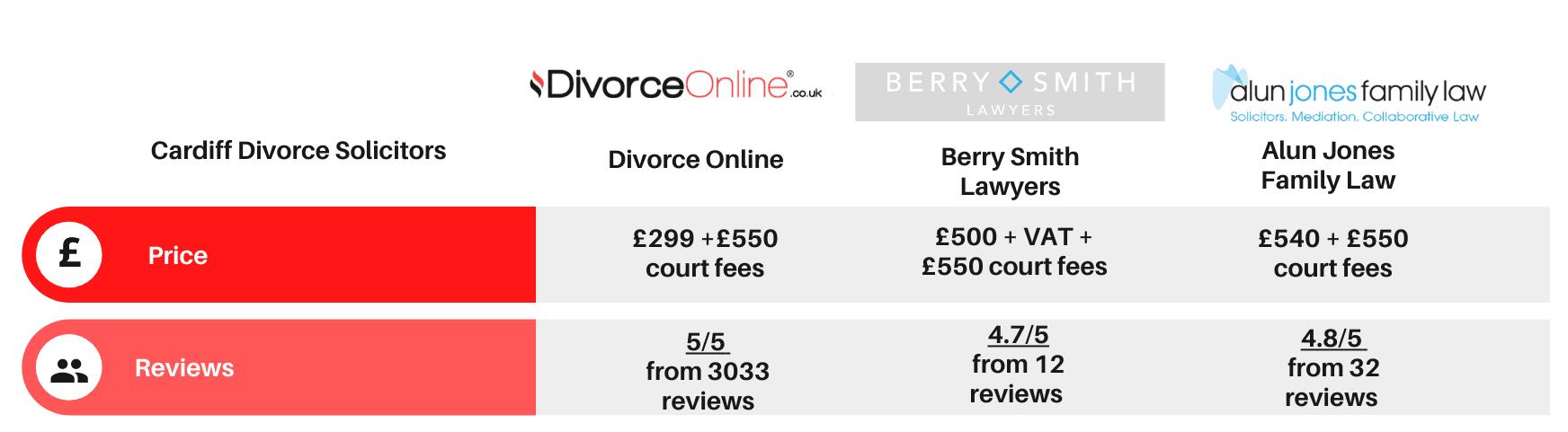 cardiff solicitor divorce comparison table