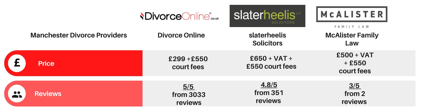 Manchester divorce solicitors comparison table