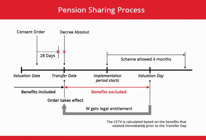 pension sharing order process